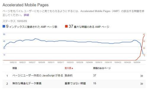 重大な問題のある AMP ページ